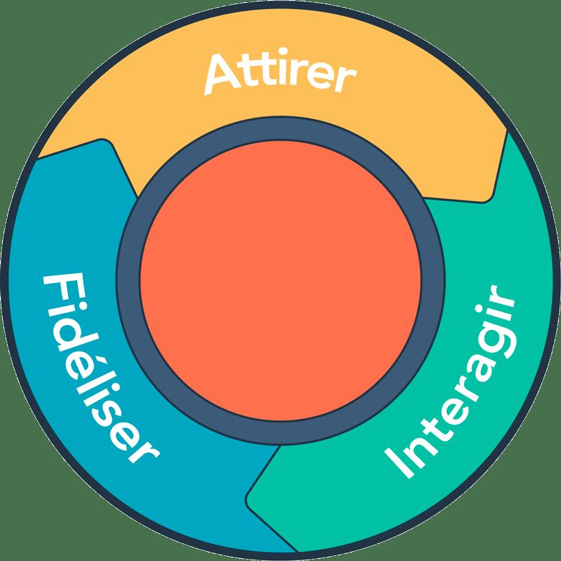 Hubspot Inbound Marketing schéma